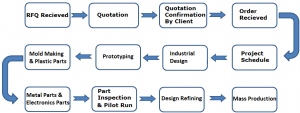 flow-chart-of-contract manufacturing service