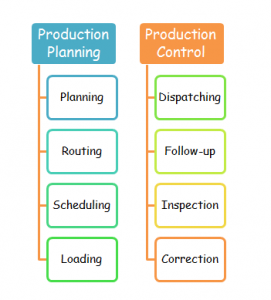 image of product plan