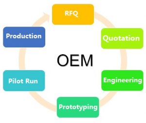 our OEM service