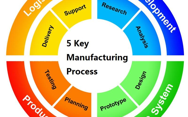 manufacturing-process-15811926
