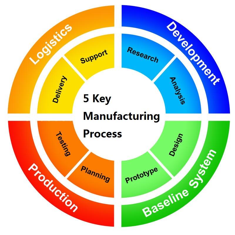 manufacturing-process-15811926